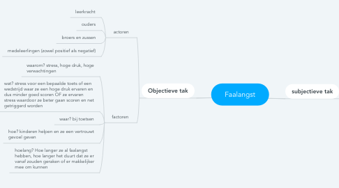 Mind Map: Faalangst