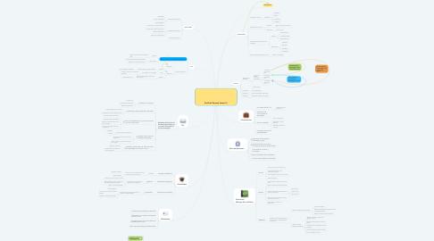 Mind Map: Perfil del Docente Virtual (1)