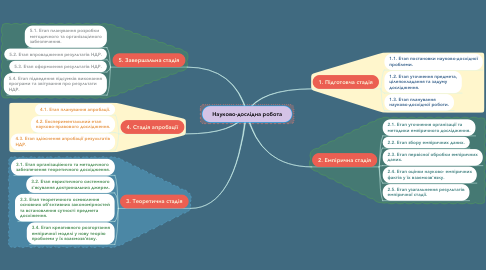 Mind Map: Науково-дослідна робота