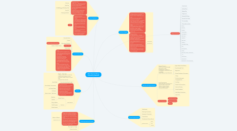 Mind Map: Main Street to Morey Community Networks