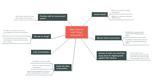 Mind Map: Black Women and Police/ Incarceration