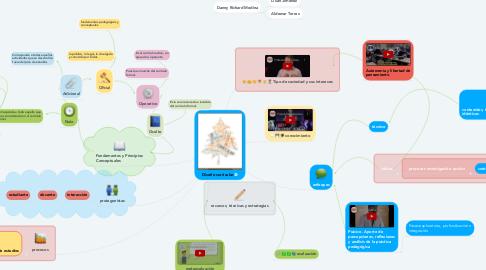 Mind Map: Diseño curricular