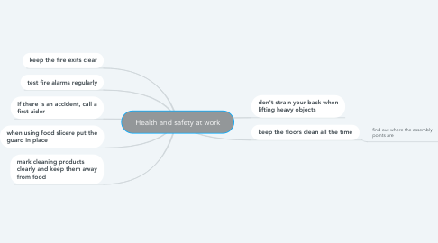 Mind Map: Health and safety at work