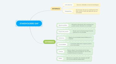 Mind Map: STAKEHOLDERS GAP