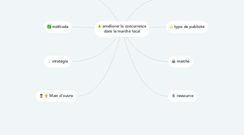 Mind Map: améliorer la concurrence dans le marché local