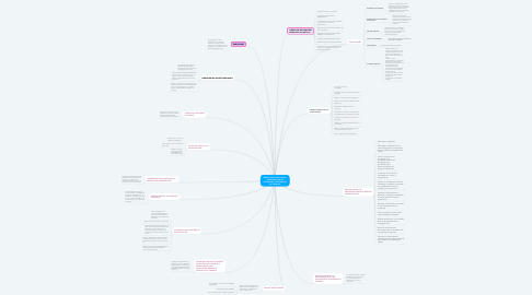 Mind Map: RESOLUCIÓN 1401 DE 2007 (INVESTIGACIÓN DE ACCIDENTES E INCIDENTES DE TRABAJO)