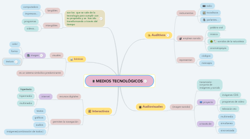 Mind Map: MEDIOS TECNOLÓGICOS