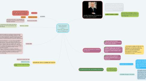 Mind Map: tipos, funciones, características, estilos,  actitudes y aptitudes para el liderazgo b