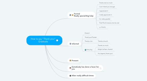 """Mind Map: How to say """"Thank you!"""" Gratitude"""