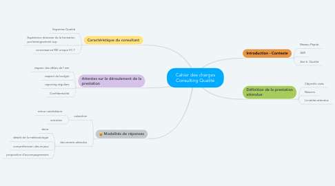 Mind Map: Cahier des charges Consulting Qualité
