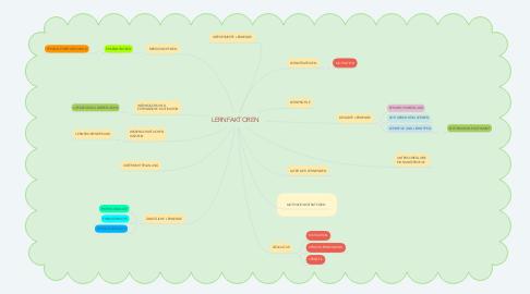 Mind Map: LERNFAKTOREN