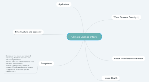 Mind Map: Climate Change effects
