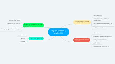 Mind Map: implementación y evaluación