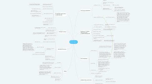 Mind Map: Делимость
