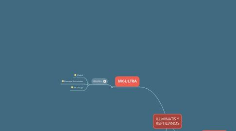 Mind Map: ILUMINATIS Y REPTILIANOS