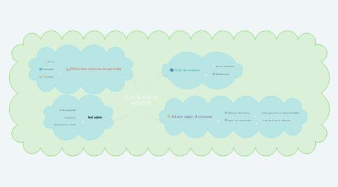 Mind Map: EDUCACIÓN DE ADULTOS