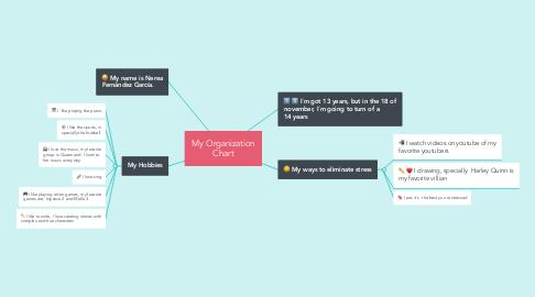 Mind Map: My Organization Chart