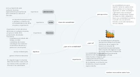 Mind Map: ¿que es la contabilidad?