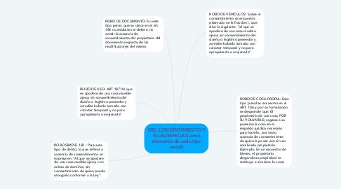 Mind Map: DEL CONSENTIMIENTO Y SU AUSENCIA (Como elemento de cada tipo penal)