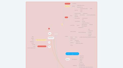 Mind Map: Maria