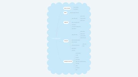 Mind Map: odontogénesis