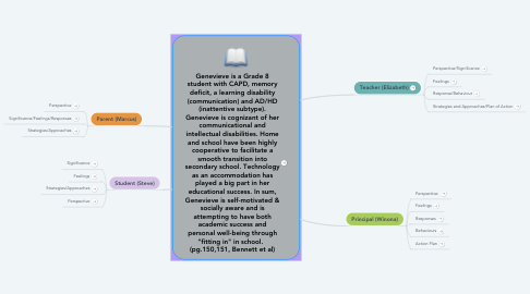 """Mind Map: Genevieve is a Grade 8 student with CAPD, memory deficit, a learning disability (communication) and AD/HD (inattentive subtype). Genevieve is cognizant of her communicational and intellectual disabilities. Home and school have been highly cooperative to facilitate a smooth transition into secondary school. Technology as an accommodation has played a big part in her educational success. In sum, Genevieve is self-motivated & socially aware and is attempting to have both academic success and personal well-being through """"fitting in"""" in school.   (pg.150,151, Bennett et al)"""