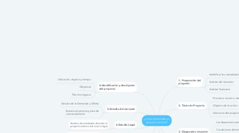 Mind Map: ¿Cómo emprender un proyecto turístico?