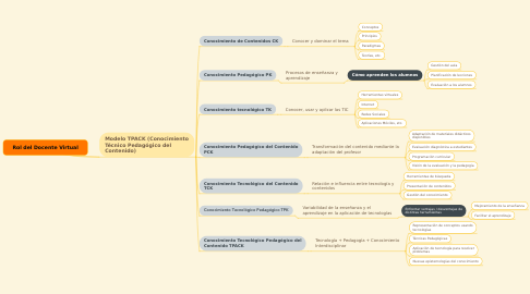 Mind Map: Rol del Docente Virtual