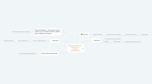 Mind Map: Existe la transposición didáctica o la vigilancia epistemologica