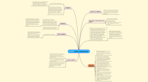 Mind Map: Dinero, Criptomoneda