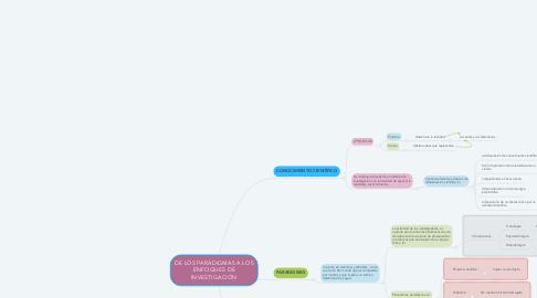 Mind Map: DE LOS PARADIGMAS A LOS ENFOQUES DE INVESTIGACIÓN