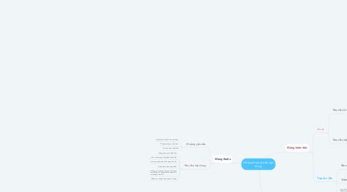 Mind Map: Kế hoạch phát triển nội dung