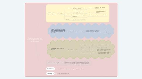 Mind Map: Ley de fomento y las fuentes de financiación a nivel nacional
