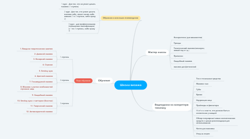 Mind Map: Школа визажа