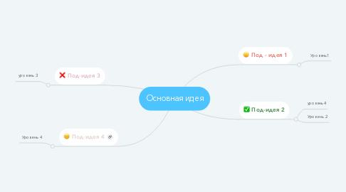 Mind Map: Основная идея