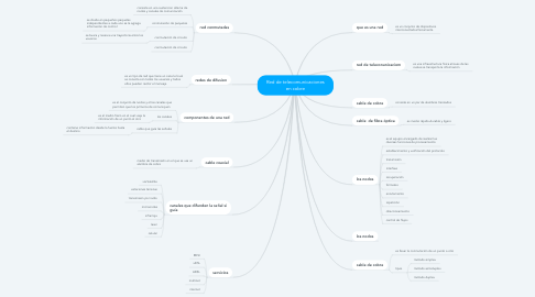 Mind Map: Red de telecomunicaciones en cobre