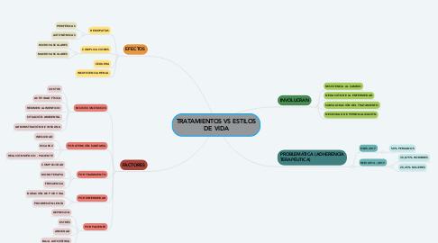 Mind Map: TRATAMIENTOS VS ESTILOS DE VIDA