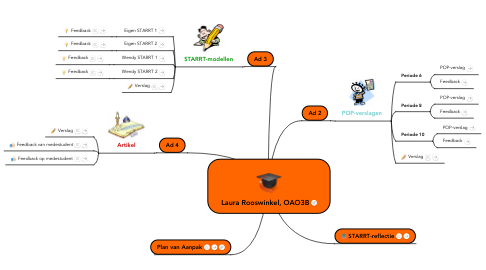 Mind Map: Laura Rooswinkel, OAO3B