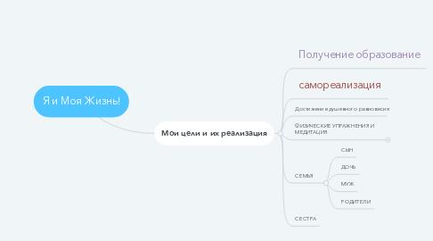 Mind Map: Я и Моя Жизнь!