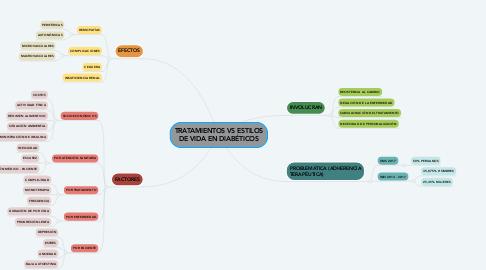 Mind Map: TRATAMIENTOS VS ESTILOS DE VIDA EN DIABÉTICOS