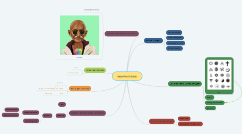 Mind Map: מסורת וחדשנות