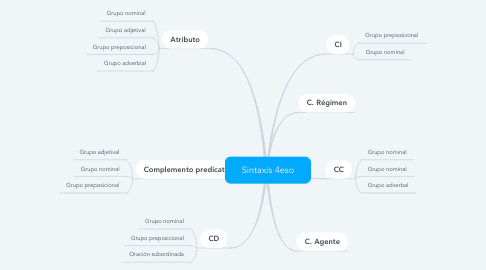 Mind Map: Sintaxis 4eso