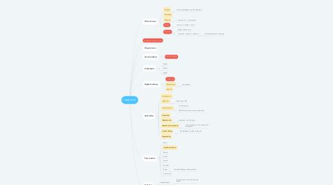 Mind Map: Ideal tutor