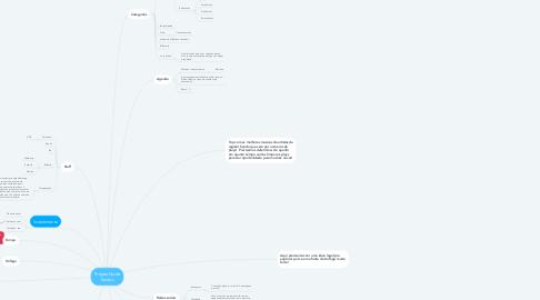 Mind Map: Projeto Noite Santos