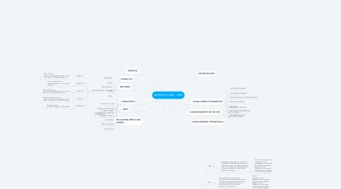 Mind Map: BUFFALOS 2020 - 2025