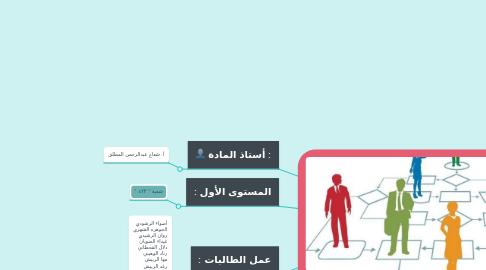 Mind Map: مقرر أخلاقيات المهنة