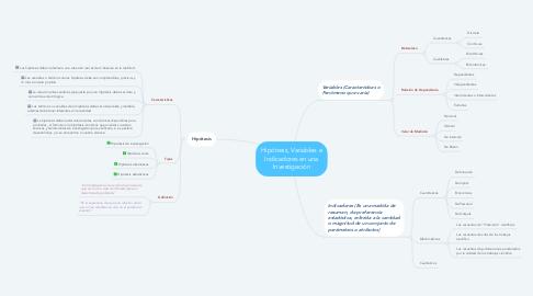 Mind Map: Hipótesis, Variables e Indicadores en una Investigación