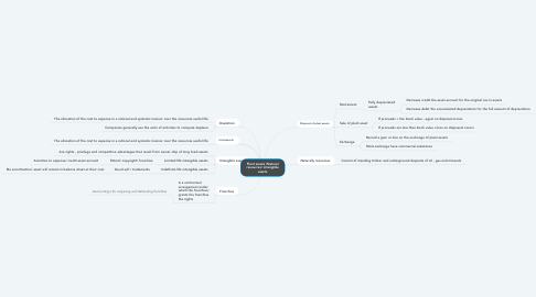 Mind Map: Adjusting the accounts