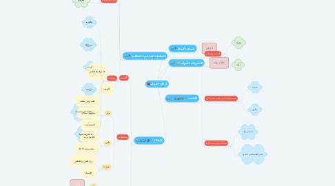 Mind Map: أركان الدولة