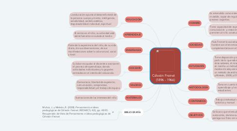 Mind Map: Célestin Freinet     (1896 - 1966)